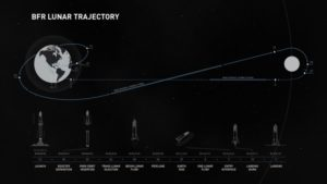 前澤勇作の月旅行の進路図